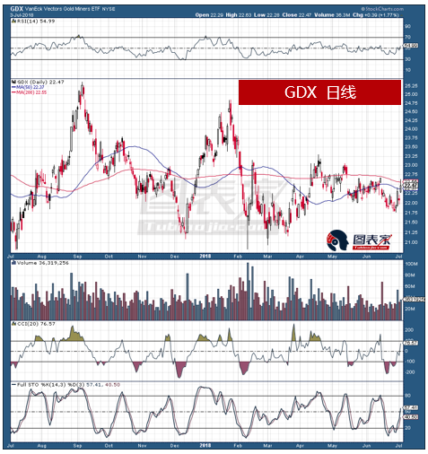 在黄金跌至去年年末以来的低点同时,黄金股(GDX和GDXJ)显著高于其去年年末的低点。这暗示近期黄金的抛售可能是暂时现象,且黄金很快将会反弹。