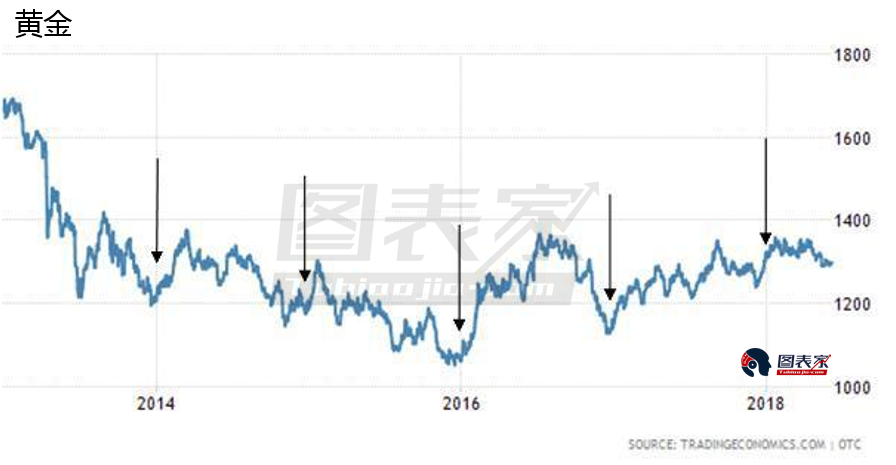过去5年中,由于中国和印度的节日效应,黄金往往在年底前上涨。今年可能也会出现类似的走势。