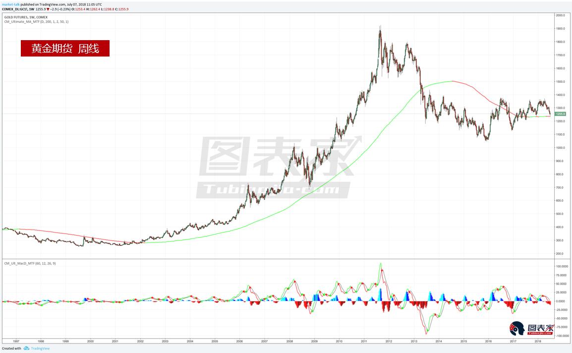 從黃金期貨的周線數據來看,價格即將跌破200週均線。 在過去5年中,黃金多次跌破該均線,儘管黃金走勢橫盤,但是其趨勢持續下行。