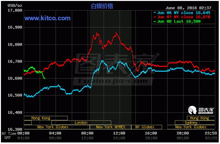 从不同的数据来源来看,白银在上周三和周四的收盘前趋势已经出现逆转,因此这两个交易中大规模成交量实际上确认了白银的反转走势。