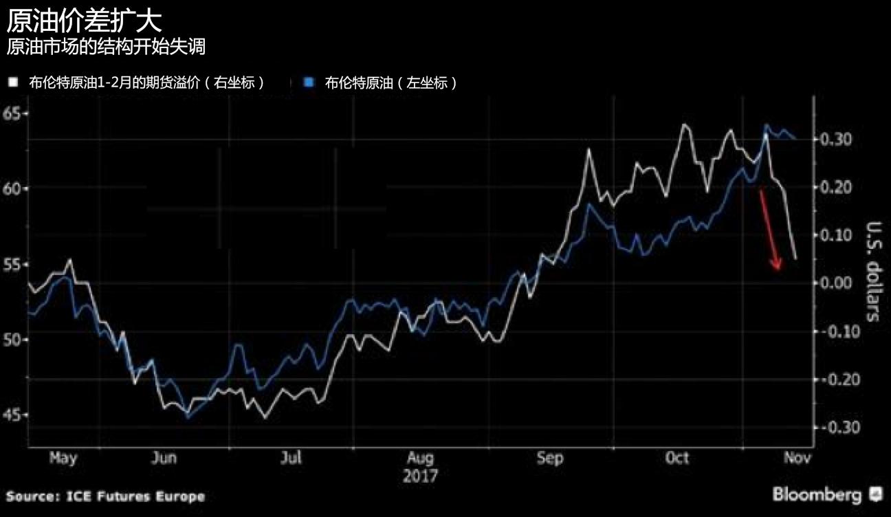 交易者正疯狂做多原油 但两大潜在信号可能引发油市崩盘