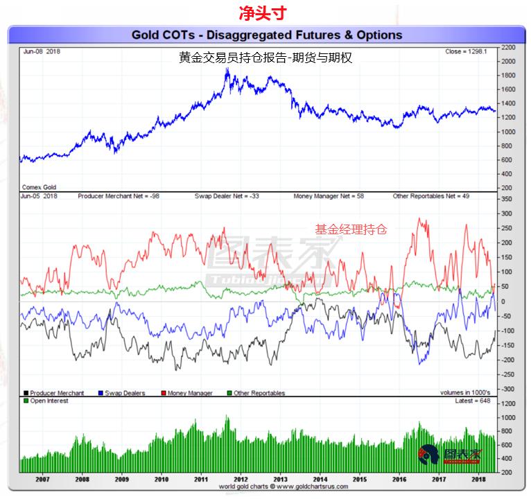 黄金商业多仓升至逾一年高位,预示金价短线反弹