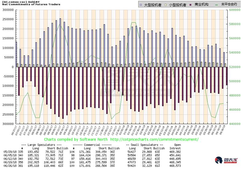 大型投机者的多头持仓目前低于去年12月低点的持仓,当时黄金在未来五周上涨130美元。