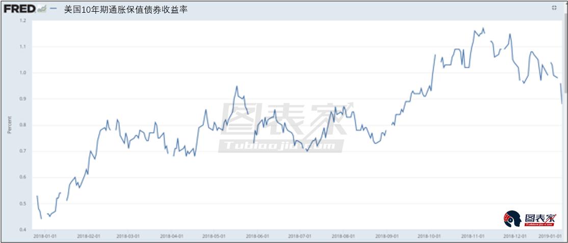 美元將開始疲軟,金價2019長期看漲
