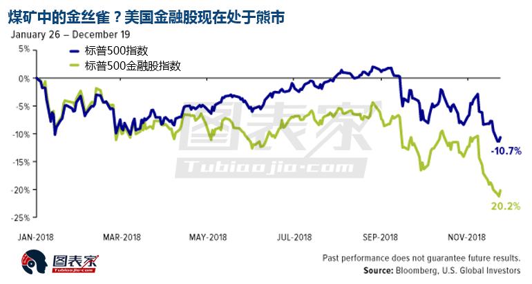 股市暴跌防御为上 利率上升之际黄金表现亮眼