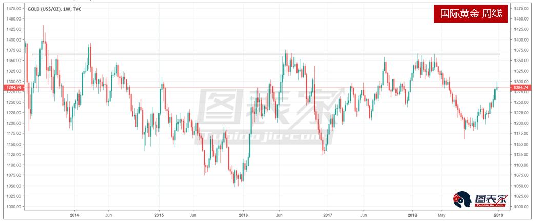 鑑於股票波動率目前恢復到較高水平,Hedge Insider表示,金價在中期(2019年期間)將很有可能漲至1365美元/盎司(上圖黑線)。