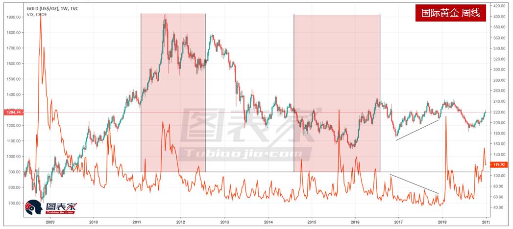 股市波動率增長,黃金或在2019年漲至1365