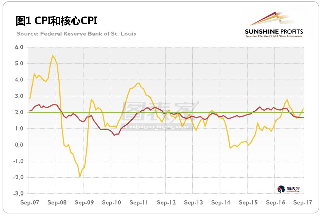 图解:美国低通胀 黄金恐难现大幅上涨行情