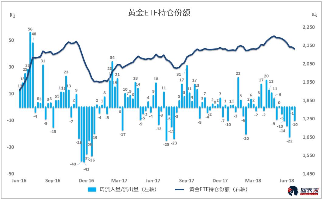 上週ETF投資者賣出了約10噸的黃金,這也是黃金ETF連續第七周流出。 在此期間,金價從1279美元下跌0.9%至1268美元。