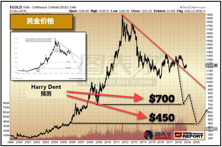 黃金價格將跌至450美元? 頂級礦商不會允許