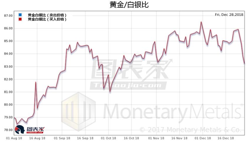 下图显示了黄金供需和美元卖出价格。