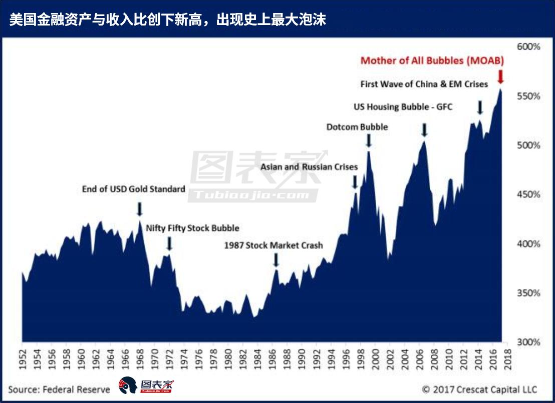 """显然,美国金融资产的总体估值处于历史最高水平。今天美国股市和信贷市场的估值加起来就是我们所说的""""泡沫中的泡沫""""。"""