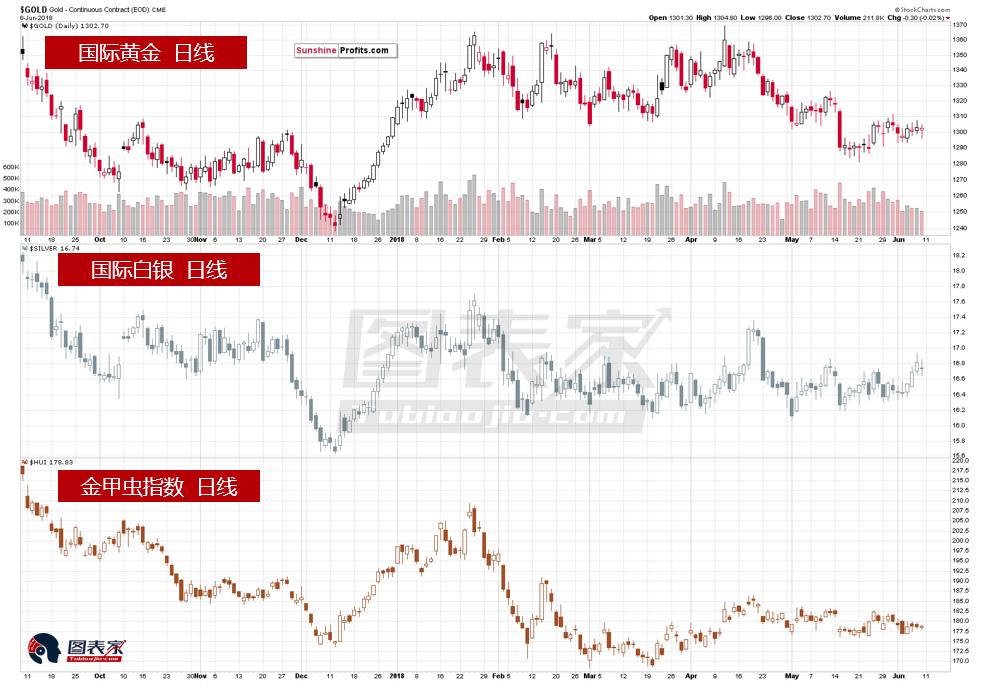 在上周5个交易日中,白银的表现超过黄金,而黄金股(HUI)的表现不及黄金。这种情况通常出现在下跌之前,因此被认为是一个看跌信号。