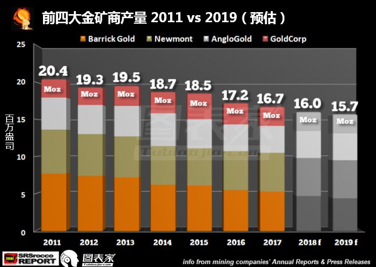 前五大金礦商過去三個季度的生產延續了下滑趨勢。