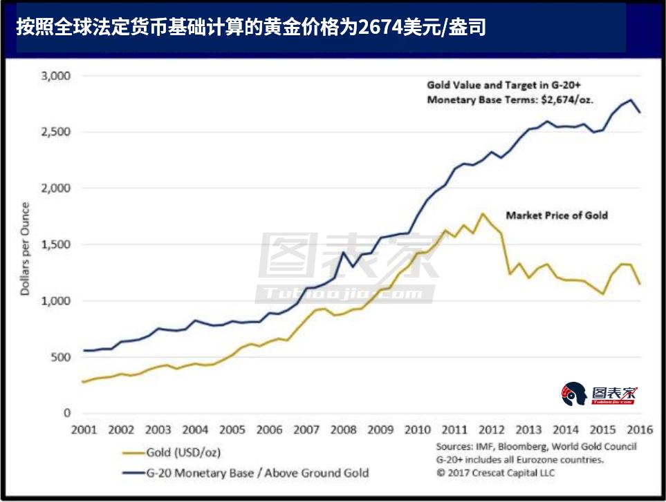 致投资者,长期投资黄金绝佳时机到来