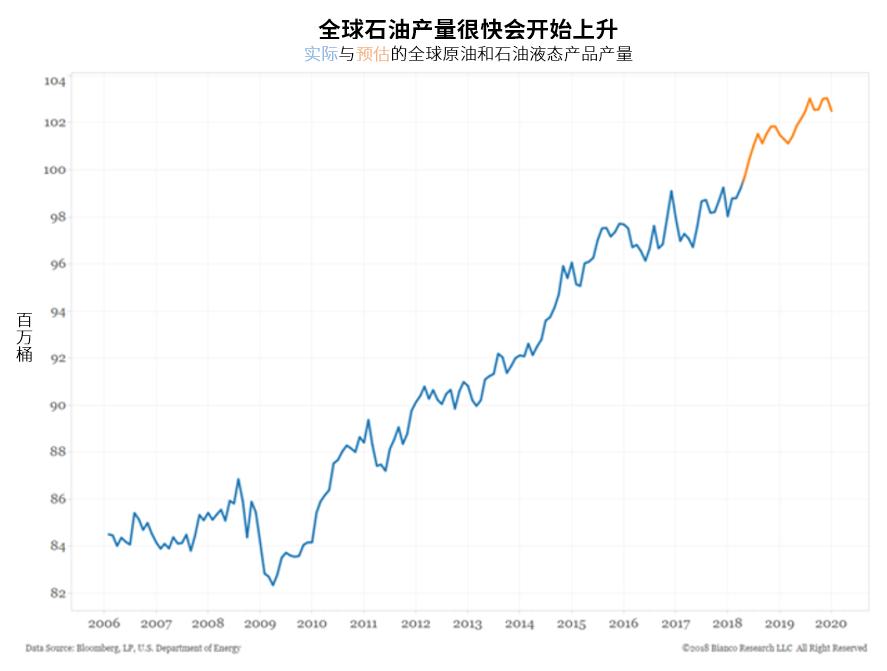 持�m高企的油�r可能促使美����r油�a量�M一步增加。已�@探但未完成油井(DUC)的存量持�m增加,�@些油井可以迅速投入生�a,而且成本比新油井低得多。