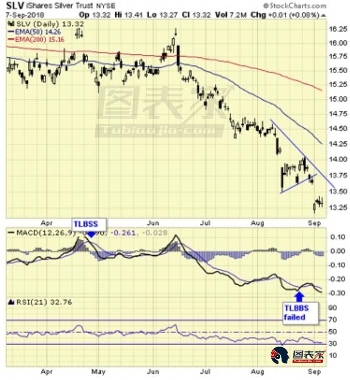 白银ETF价格从16.25高点一路跌至13.25附近,MACD前期的金叉失效。