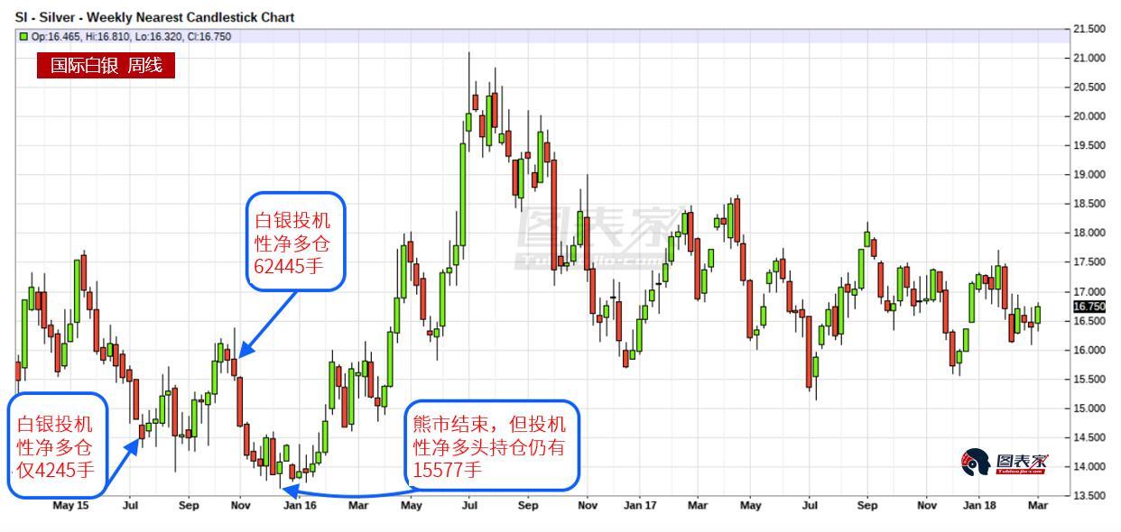 白银15年来首现净空仓,历史暗示后市价格可涨10%