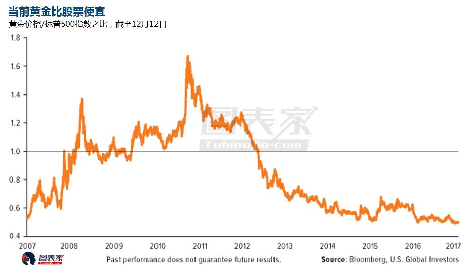 股票比特币火爆又如何?10张图继续看涨黄金