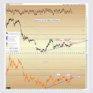 黄金在2011年9月于1923美元/盎司见顶。