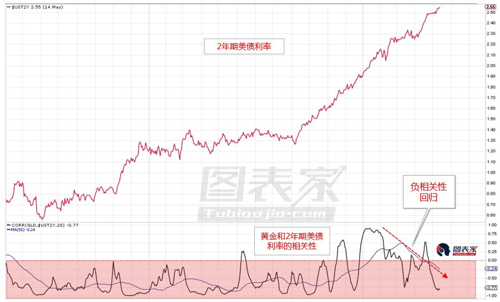 黄金面临下行压力,未来或跌10%-20%