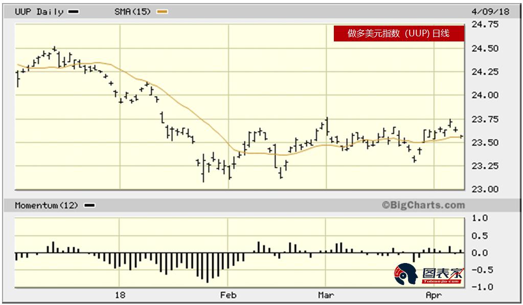 受益于股市波动 后市金价仍将看涨