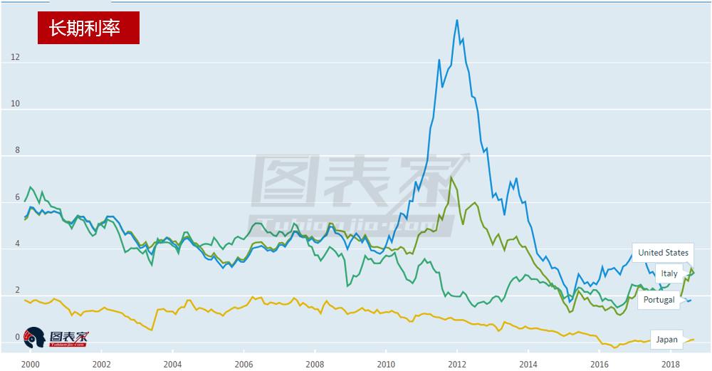 正如之前讨论的,在过去几年里,美国利率在不断上升。然而,这并没有促使各国央行或外国及国际投资者增持美债。下图表示了美国政府债务的增长以及国际投资者持有债券的比例。