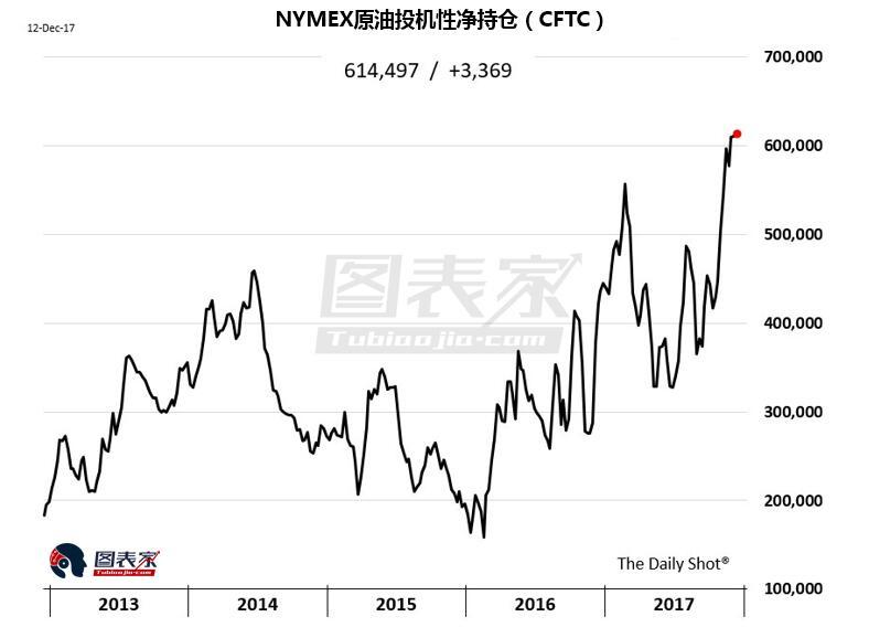 鉴于OPEC承诺将减产延长至2018年,原油多头认为库存萎缩意味着任何的供应中断都有可能促使油价飙升。