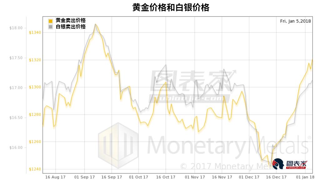 下圖為黃金白銀比。 如果賣出黃金買入白銀,則是圖中為較低的賣價(bid price),如果賣出白銀買入黃金則為較高的買價(offer price)。