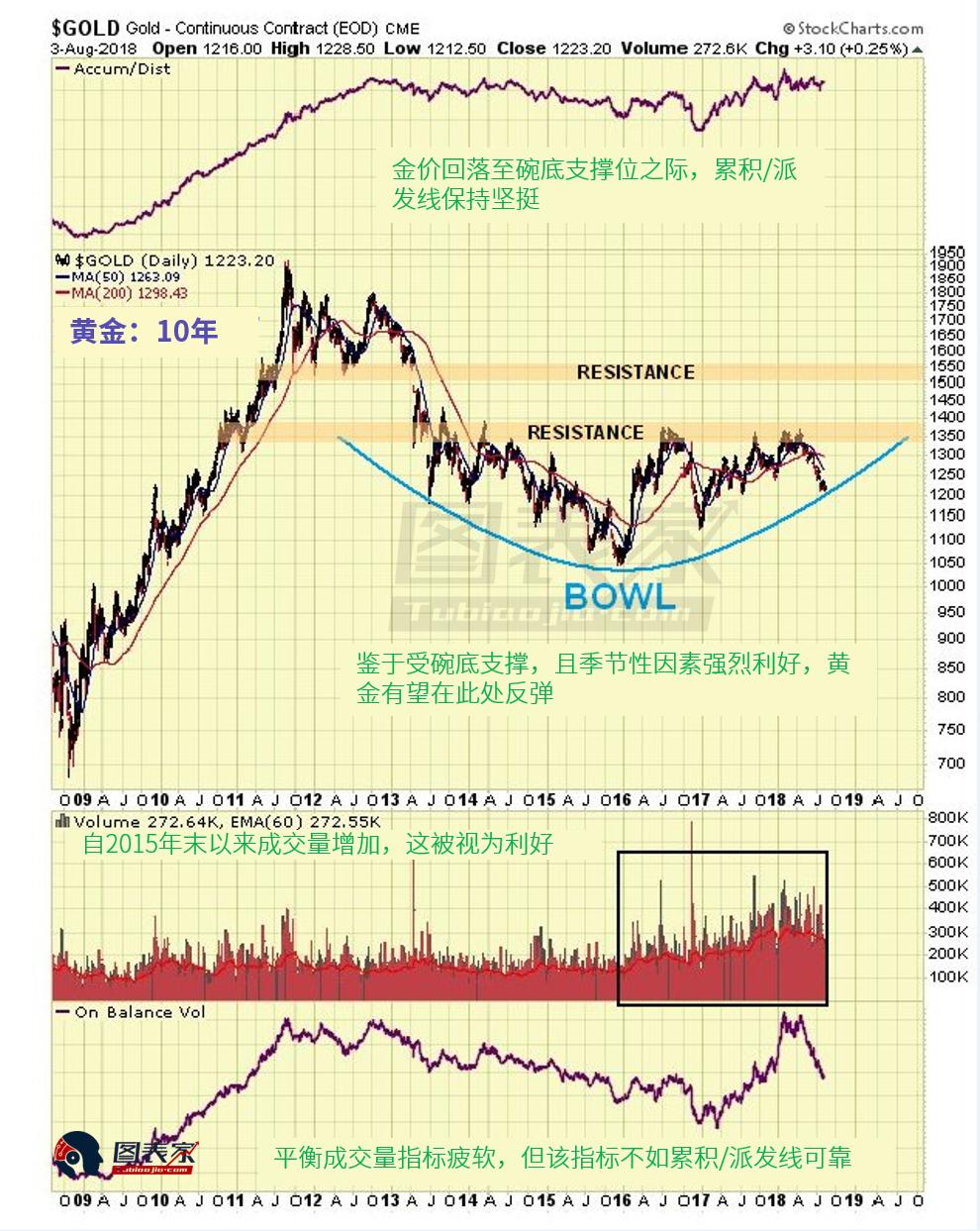 黄金危险水平方针显现,现在买入黄金的危险较低。该方针与金价走势密切相关。