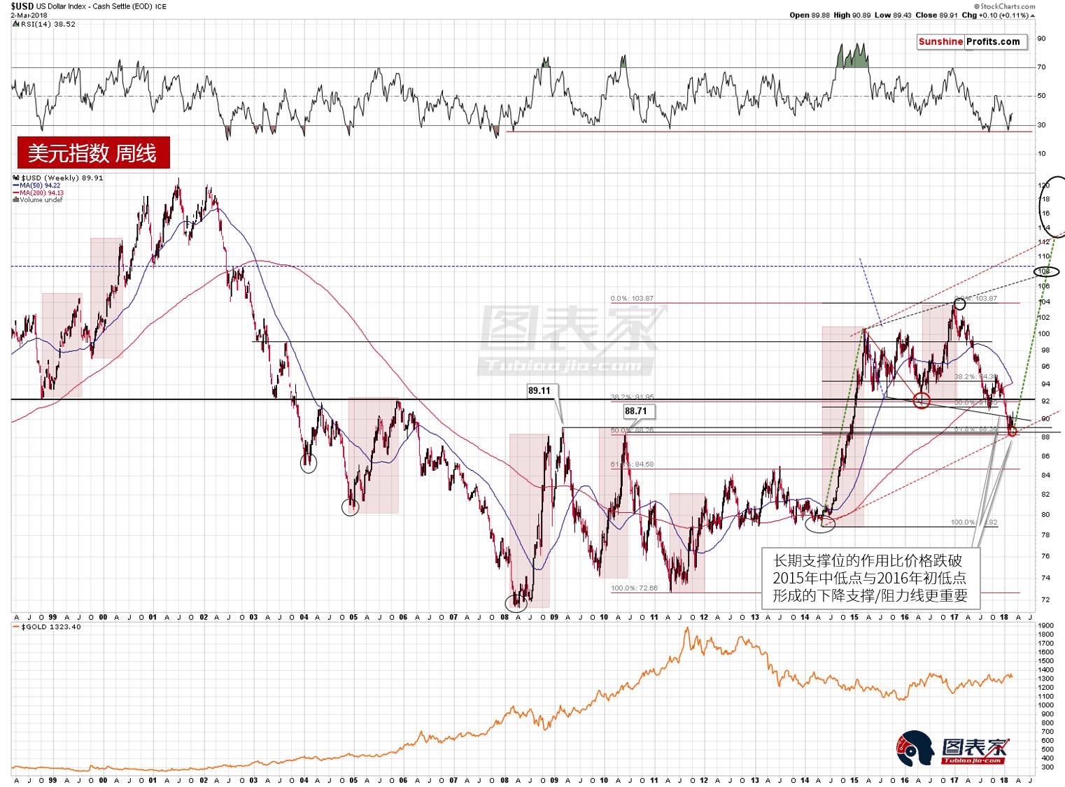 需要注意的是,美元指数下方存在比前述中期支撑/阻力线更强劲的共振支撑,因此,上周价格收于中期趋势线下方只有短期意义,而非长期。