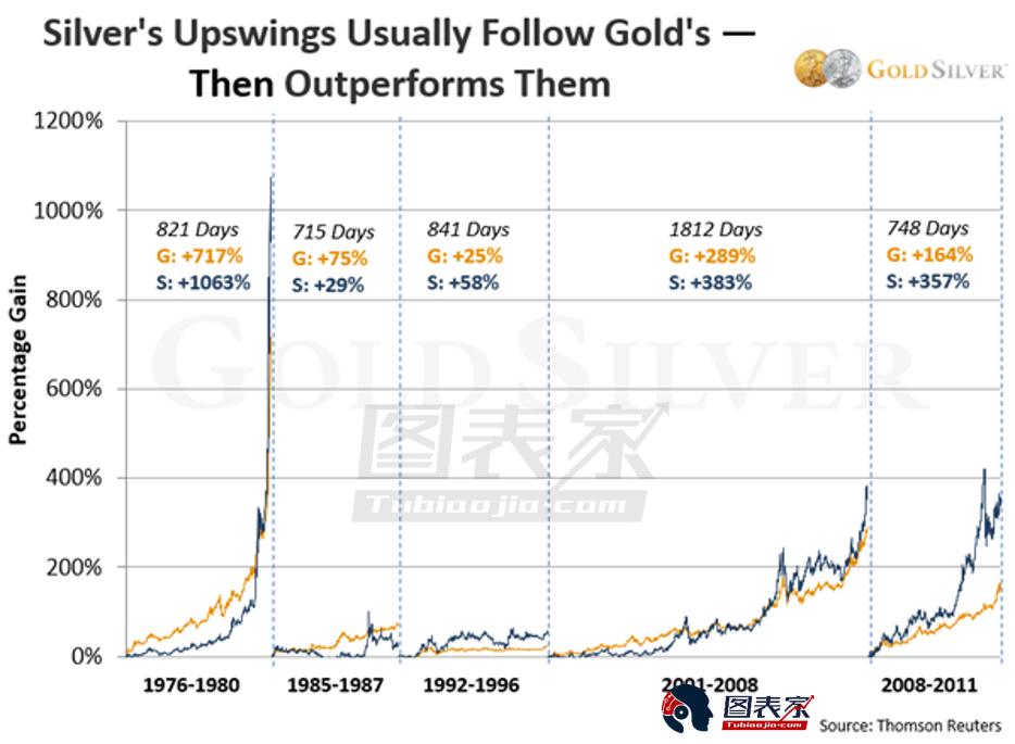 在過去五個黃金大牛市中,白銀的表現雖然在開始階段落後於黃金,但最終會赶超。 而當前的情形就與上圖顯示的三個牛市非常相似。