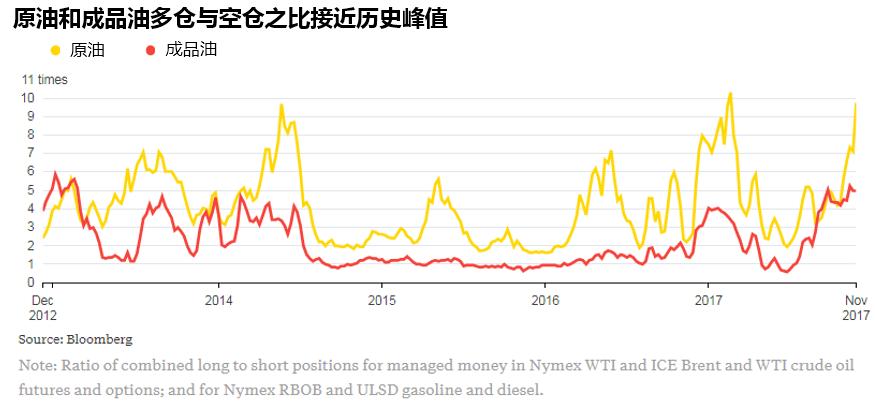 Denning指出,油价上涨需要除OPEC及其盟友之外额外的催化剂,这可能是需求增强,或者美国原油产量增长疲软。然而,如果缺乏这些因素的刺激,这一亿桶石油就会化身洪水猛兽。