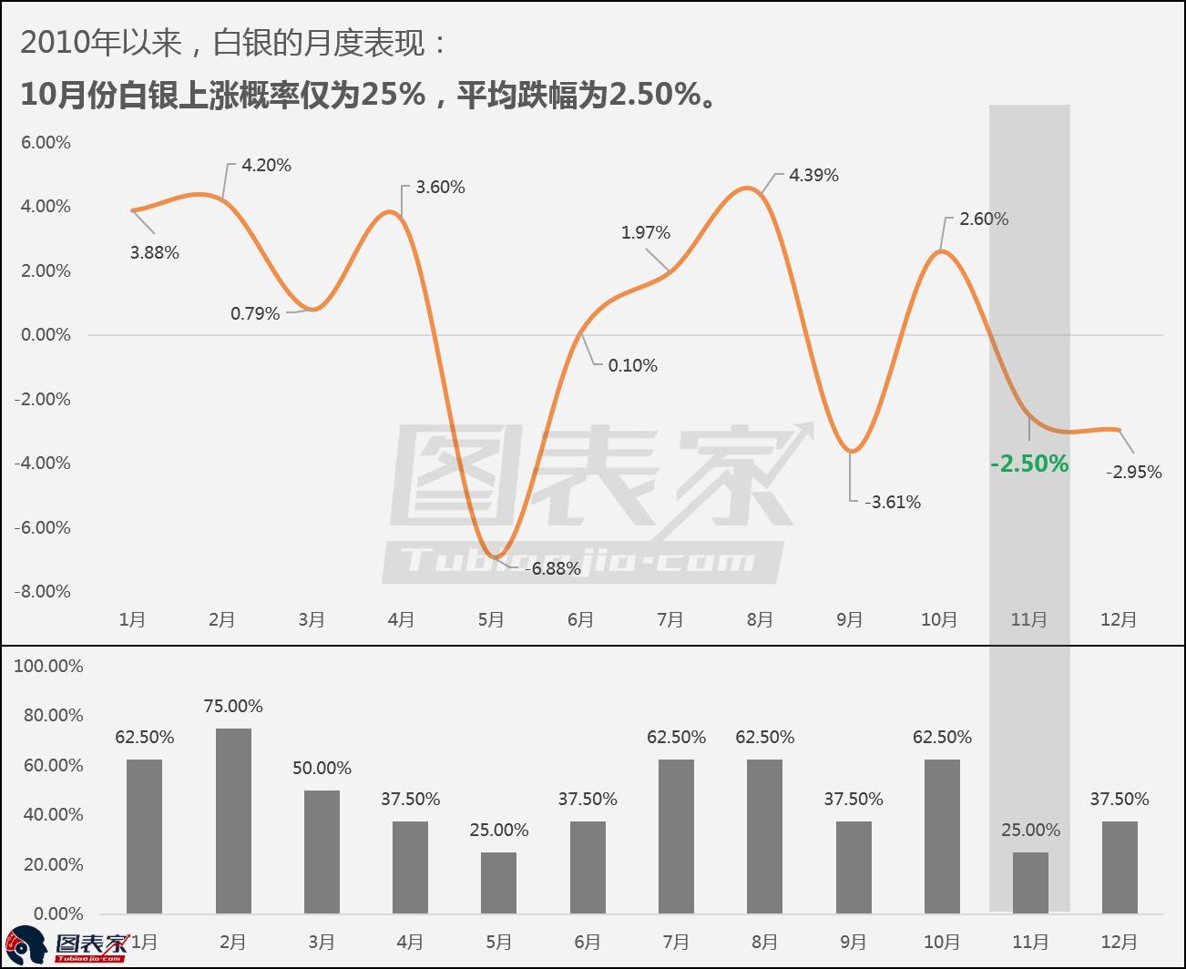 这清楚的表明,白银11月份下跌概率高达75%,平均涨跌幅为-2.50%。