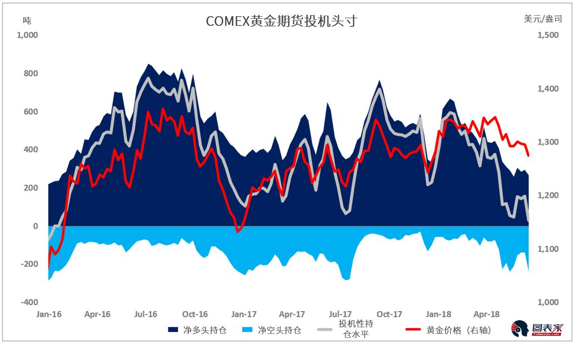 根據最新的CFTC數據,在6月12日-19日,基金經理大幅削減了其Comex黃金淨多頭頭寸。 與此同時,金價從1296美元下跌1.6%至1275美元。