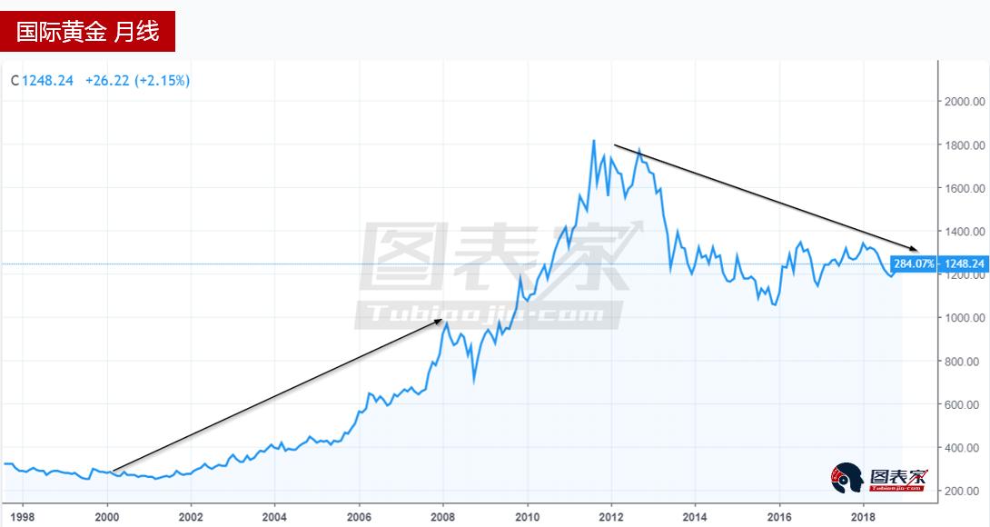美國經濟增長放緩,金價將延續反彈走勢