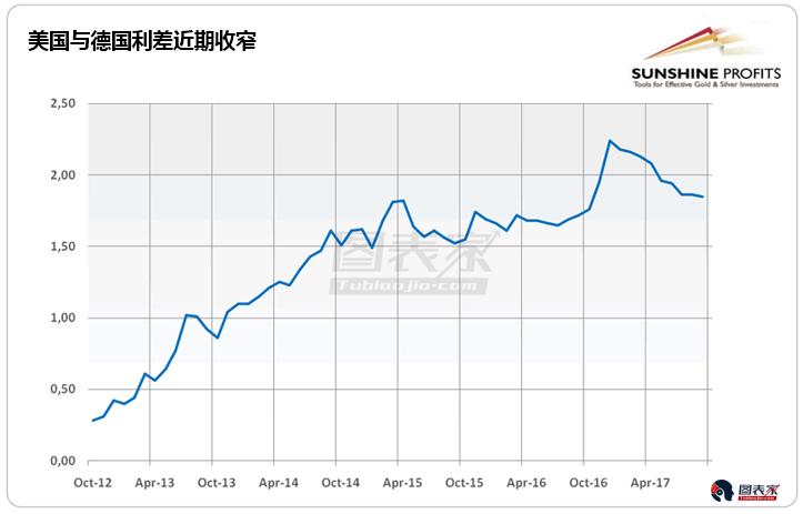 �W元�^����吞K可能促使�W元中期�壤^�m上升。更重要的是,新�d市�鲆苍诔砷L。美元或�^�m承�海��@�������母�本上利好金�r。