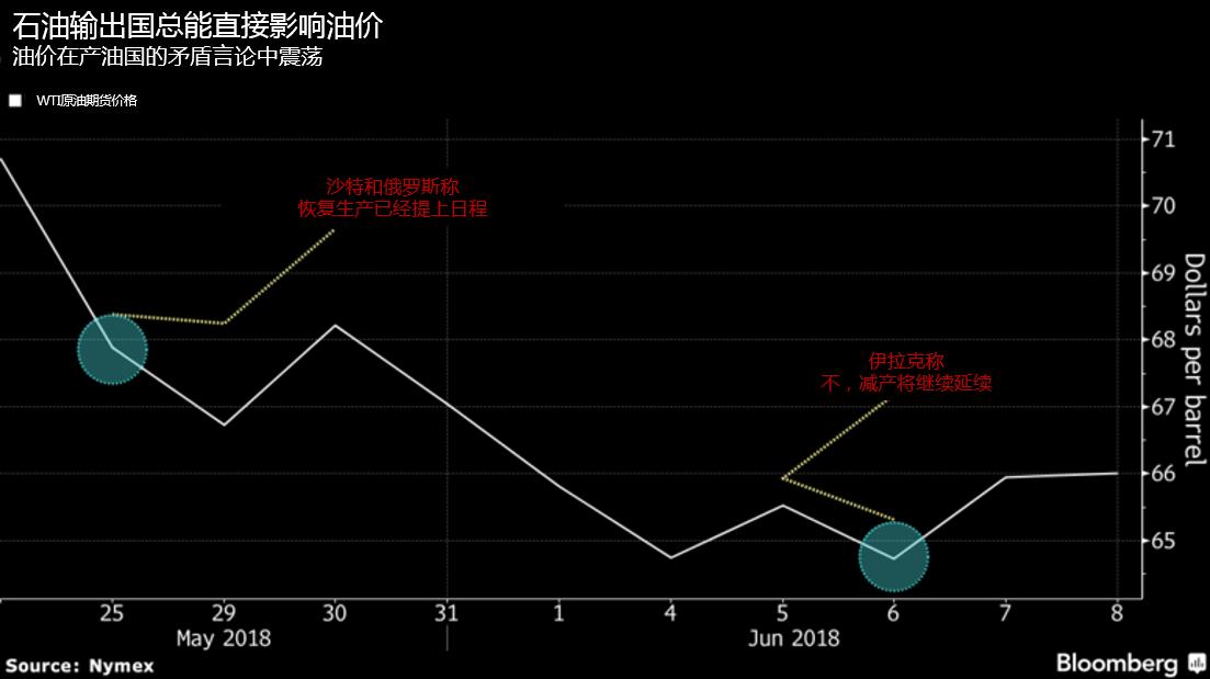 油价持续走低,OPEC本月会议或继续打压油价