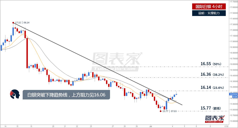 白银在15.77触底后开始反弹,目前突破下跌趋势线,价格测试斐波那契23.6%回调位阻力16.14,预计将继续上行。