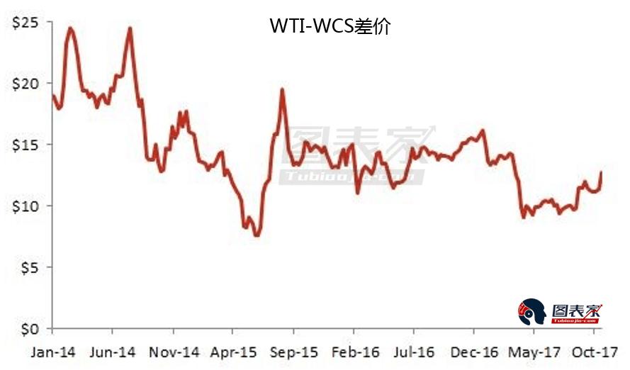 因为OPEC的增产协定将继续至来岁三月,Stratus Advisors预期重质和轻质原油的差价能够保持在较小的区间,且能够随着供应中缀而进一步增加。