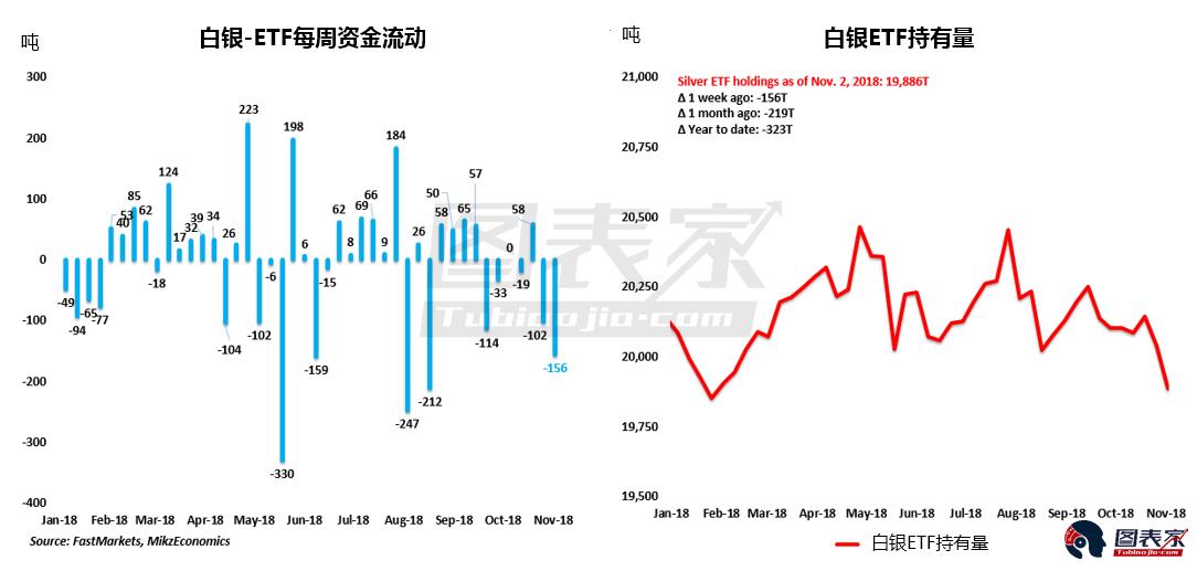上个月,白银ETF持仓减少了156吨,减幅为1%。相比之下,ETF投资者净买入了11吨黄金。这反映出波动率上升时黄金往往被视为更好的避险资产。