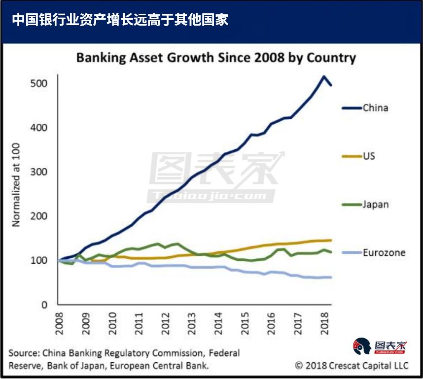 银行业资产对GBP占比也超过了金融危机前的美国和欧盟。