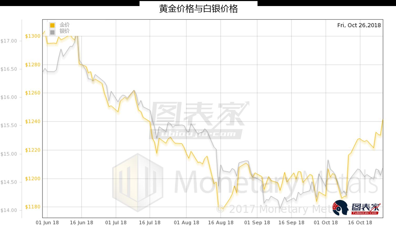 貴金屬稀缺加劇,金銀將隨之上漲