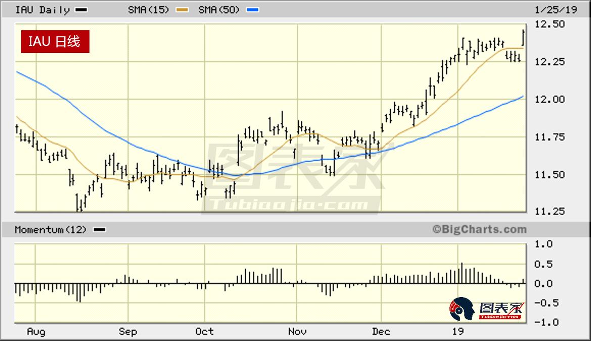 下图为PHLX黄金/白银指数(XAU),自去年10月份以来,矿业股总体缺乏上行趋势,上周XAU小幅下挫,测试50日移动均线支撑。