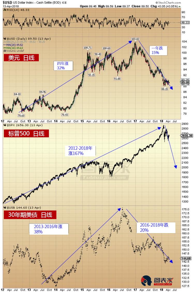 大牛市即將到來,金價將在2019年觸及歷史新高