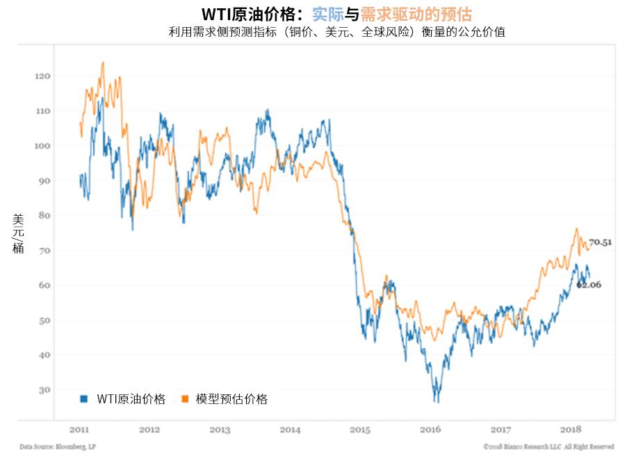 尽管需求推升油价,但已然上升的全球库存以及料将增加的供应或将对未来油价构成限制。