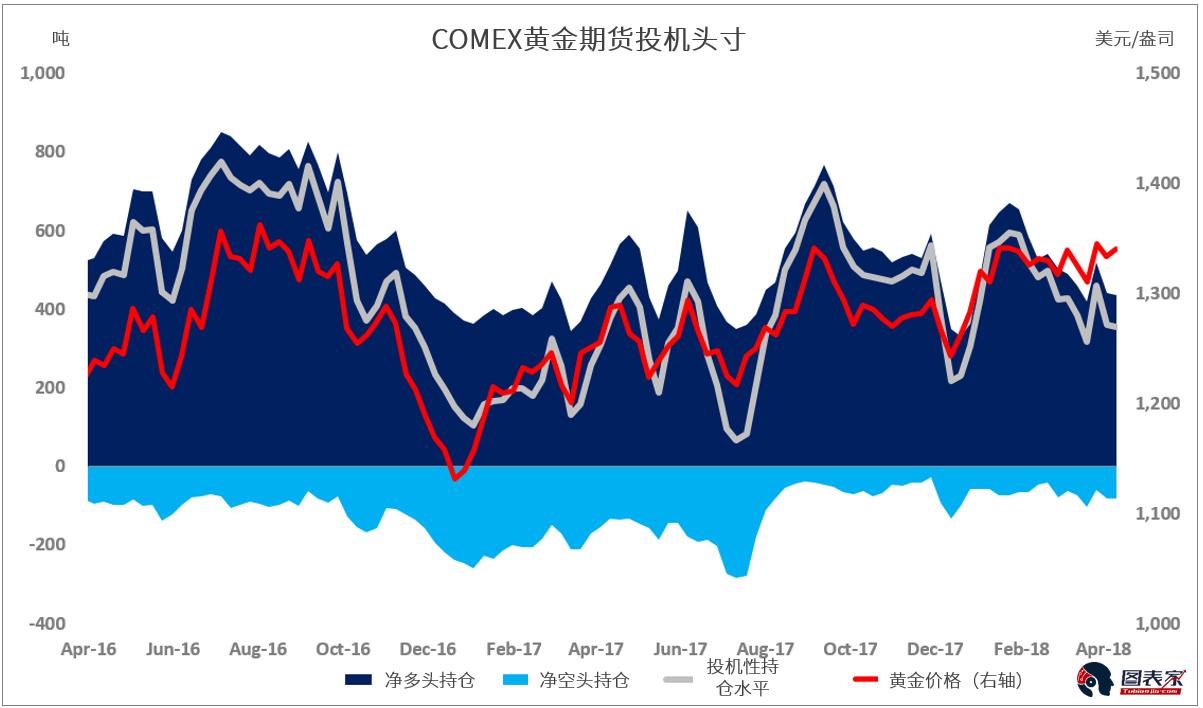 根据最新的CFTC报告,4月3日至10日期间,基金经理减少了其手头的Comex黄金期货投机净多头头寸,而现货黄金价格从1333美元上涨至1340美元,涨幅为0.5%。