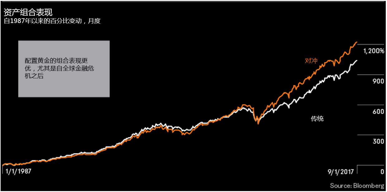 黄金能否对冲风险?30年历史数据证明其避险地位