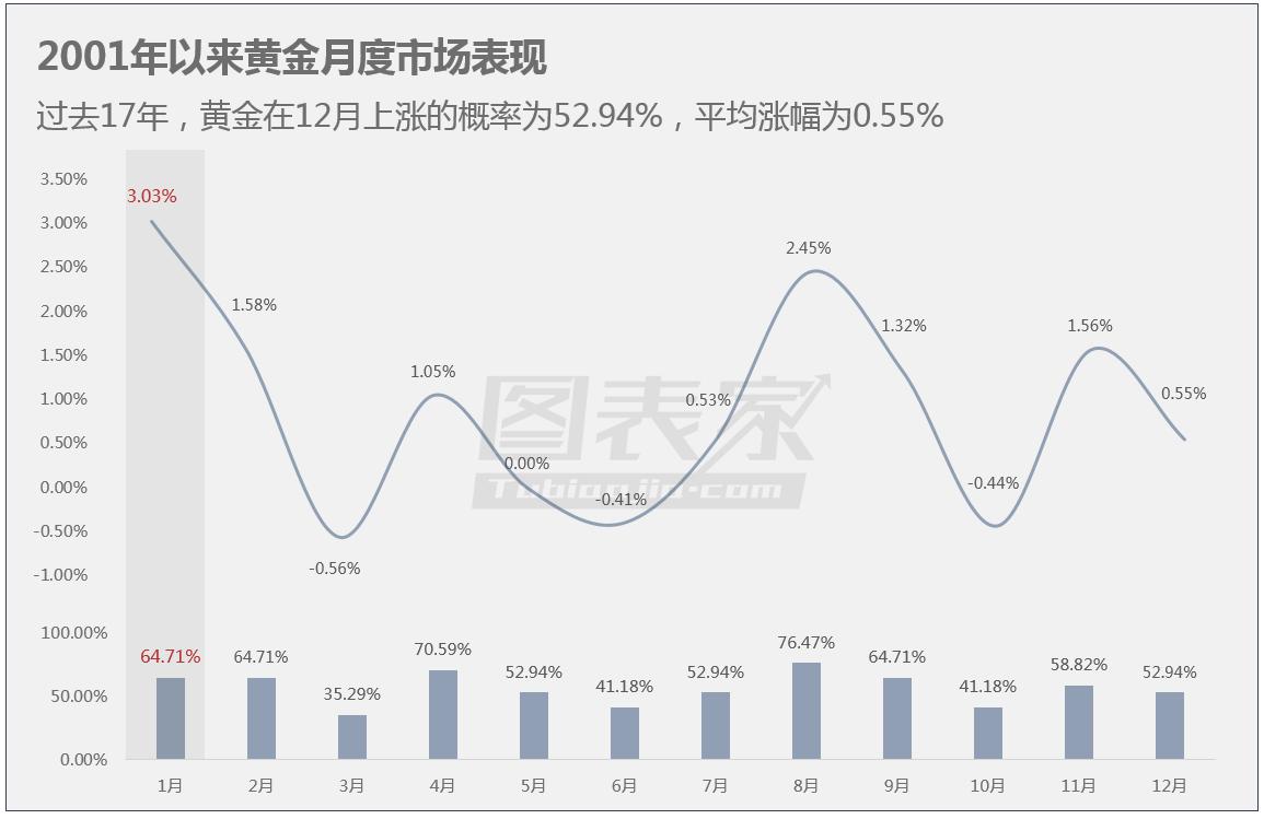 从月度规律来看,Data Talks统计了2001年以来的黄金月度表现。数据显示黄金在1月份上涨概率为64.71%,平均上涨幅度高达3.03%,为全年最大涨幅。