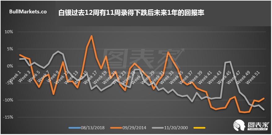 正如下表所示,黄金已连续五个月下跌,其未来的回报率也不是非常乐观。